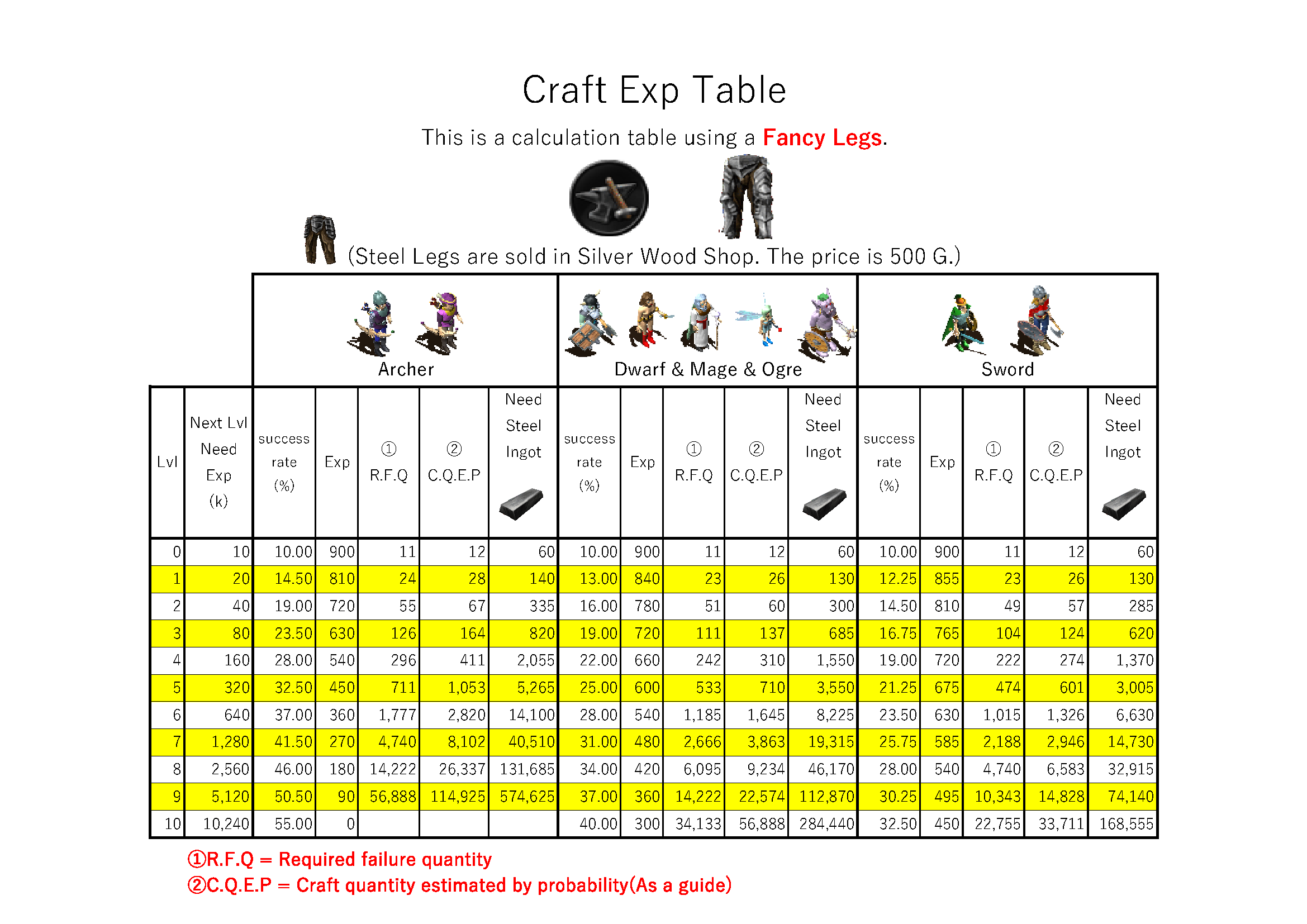 CraftExp~49Lvl(Fancy Legs).png